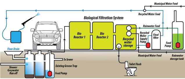 a car wash diagram today diagram database Car Fuse Box Wiring