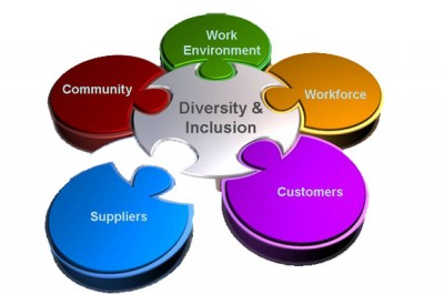 why is diversity management a profitable initiative Strategic planning for diversity email print for the purposes of this resource, we consider six elements essential for a successful diversity plan among the most important support to be garnered is from the executive management of the library.
