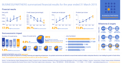 SMEs appetite for finance amongst still seems healthy  –  says BUSINESS/PARTNERS
