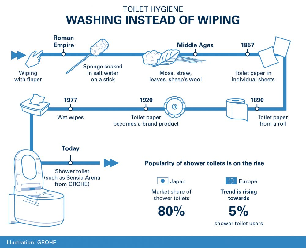 Evolving from wiping to washing – when toilet paper is no