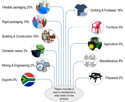 Latest Plastics Recycling Figures Show More South Africans are Recycling Than Ever Before